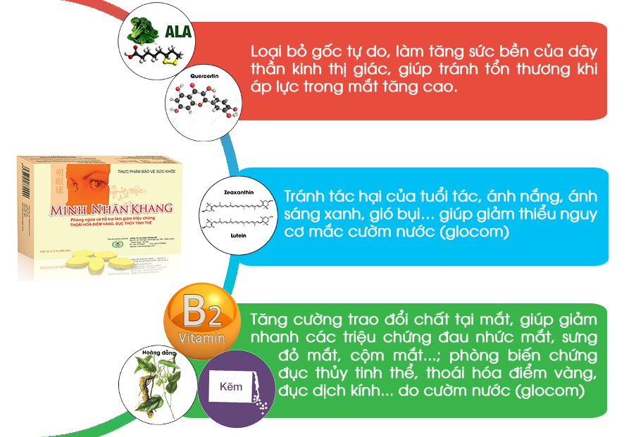 Công dụng của Minh Nhãn Khang đối với cườm nước (glocom)